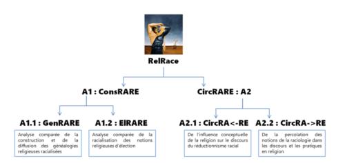 L'attribut alt de cette image est vide, son nom de fichier est Axes-RelRace-500x237.png.